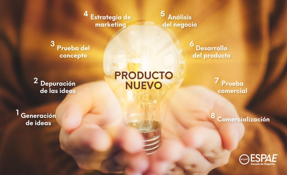 desarrollar nuevos productos